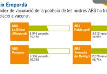 Grafic de Servei de Salut Integrats del Baix Empordà - Vacunes Grip Baix Empordà